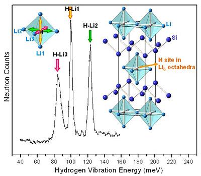 fig.2 nanoscales