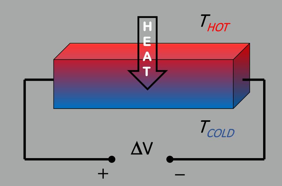 transverse thermopower scheme